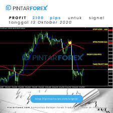 """Forex Rahasia-mengembangkan"""" Anti-Chaos """" Strategi Perdagangan dan taktik di Forex Pasar (Bagian II ))"""